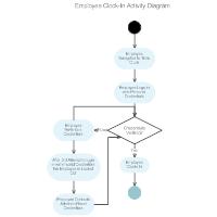 Employee Clock In Activity Diagram