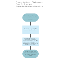 Consent for Uses or Disclosures
