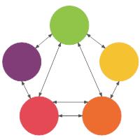Interrelationship Diagram Template - 3