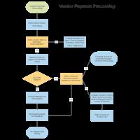 Vendor Payment Process Chart