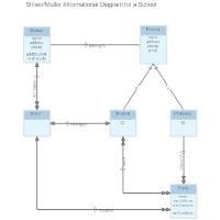Shlaer-Mellor - Informational Diagram
