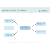 Signs and Symptoms of TMJ Disorders