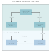 Flow of Assets from a Marital Gross Estate