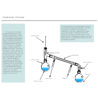 Distillation Process - Chemistry Chart