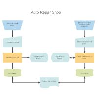 DIN 66001 - Auto Repair Shop