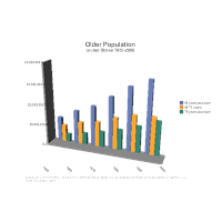 Older Population Bar Graph Example