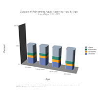 Duration of Pain among Adults by Age Bar Graph