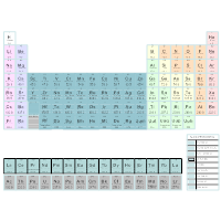 Periodic Table - Chemistry Chart