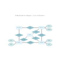 Corporate Entity Relationship Diagram
