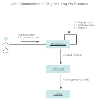 Communication Diagram - Log-On Scenario