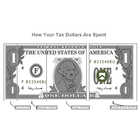 Relative Value Chart Example - Tax Dollars