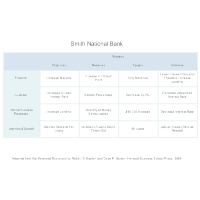 Bank Balanced Scorecard