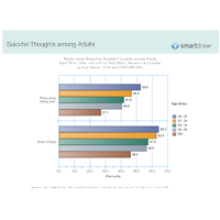 Suicidal Thoughts - Adults by Age Group