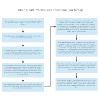 State Court Practice and Procedure