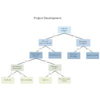 Project Development Decision Tree