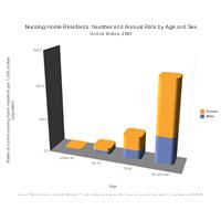 Nursing Home Residents Bar Chart Example