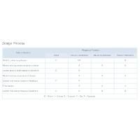 Authority Matrix - Design Process
