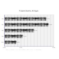 Firearm Deaths Histogram