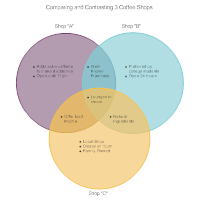 Coffee Shop Comparison Venn Diagram