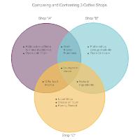Coffee Shop Comparison Venn Diagram