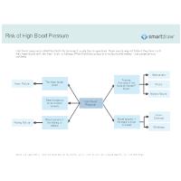 Risk of High Blood Pressure