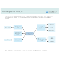 Risk of High Blood Pressure