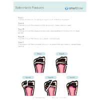 Salter Fracture Classification