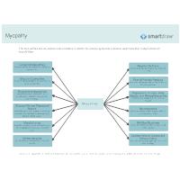 Myopathy