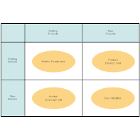 Ansoff Matrix Template