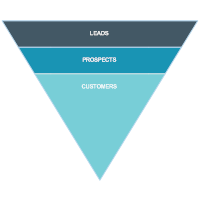 Basic Sales Funnel Chart