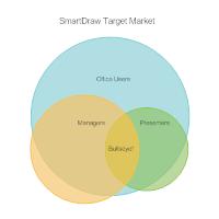Target Market Venn Diagram