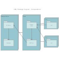 Package Diagram - Encapsulation