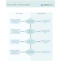 True Labor or False Labor