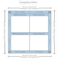 Competition Matrix