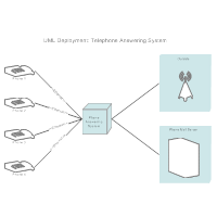 Deployment Diagram - Phone Answering System