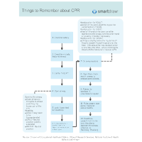 Things to Remember about CPR