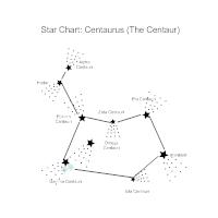Star Chart - Centaurus