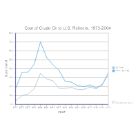 Cost of Crude Oil Line Graph