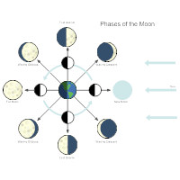 Phases of The Moon Astronomy Chart