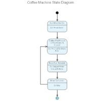 Coffee Machine State Diagram