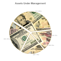 Pie Chart Example - Assets Under Management