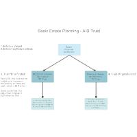 Basic Estate Planning - AB Trust