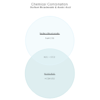 Chemical Combination Chart