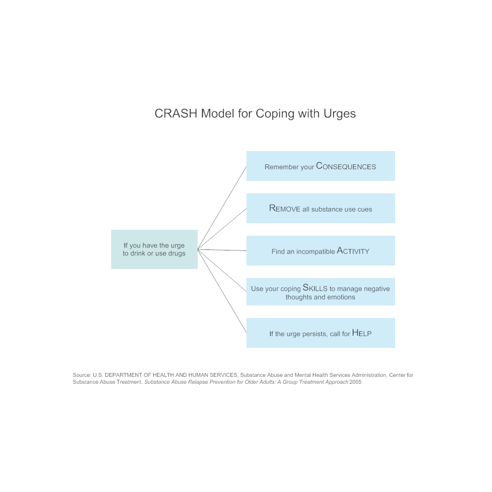 Example Image: CRASH Model for Coping with Urges