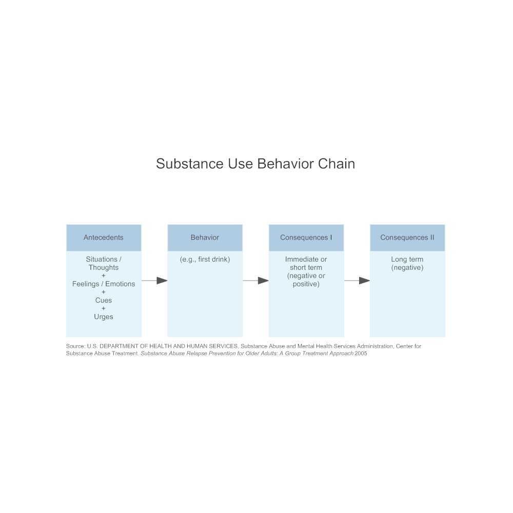 Example Image: Substance Use Behavior Chain