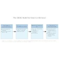 The DESC Model for Assertive Behavior