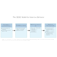 The DESC Model for Assertive Behavior