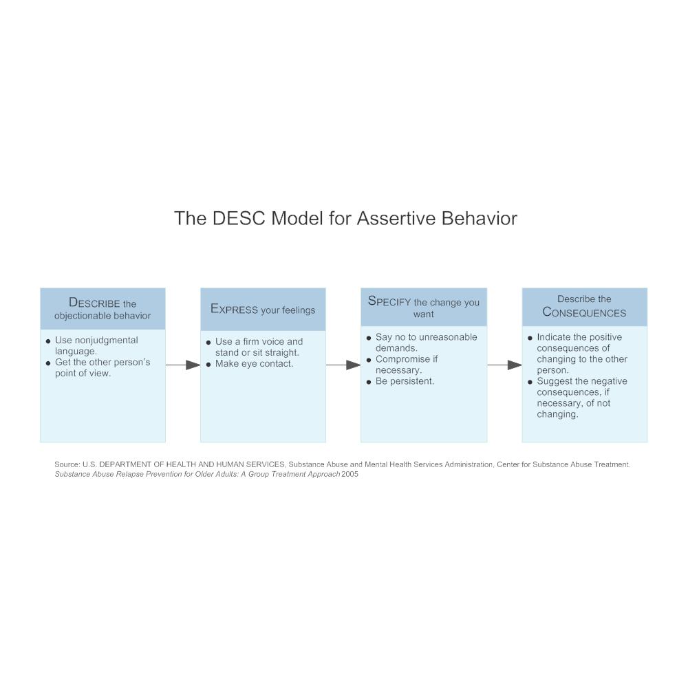 Example Image: The DESC Model for Assertive Behavior