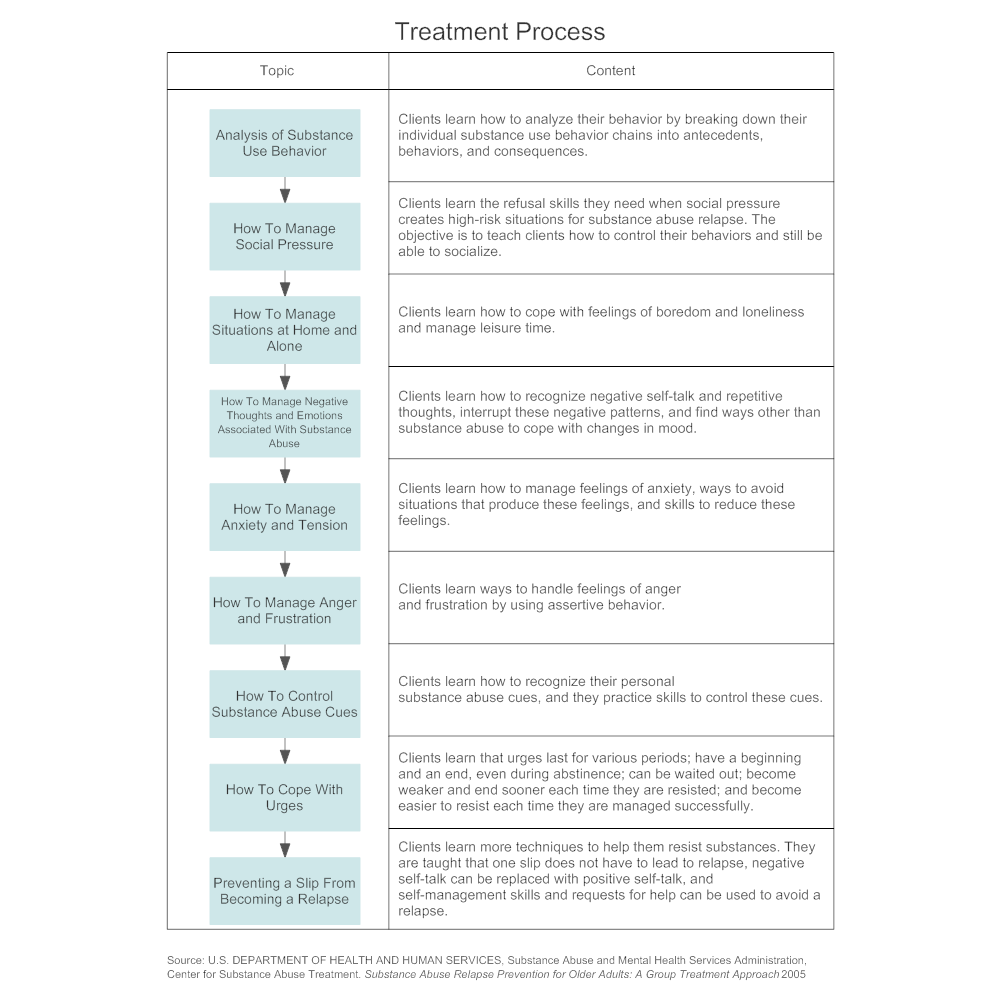 Example Image: Treatment Process