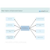 Risk Factors of Colorectal Cancer